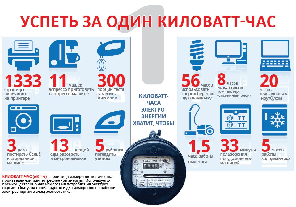 Сколько стоит квт час в москве 2018 с 1 июля