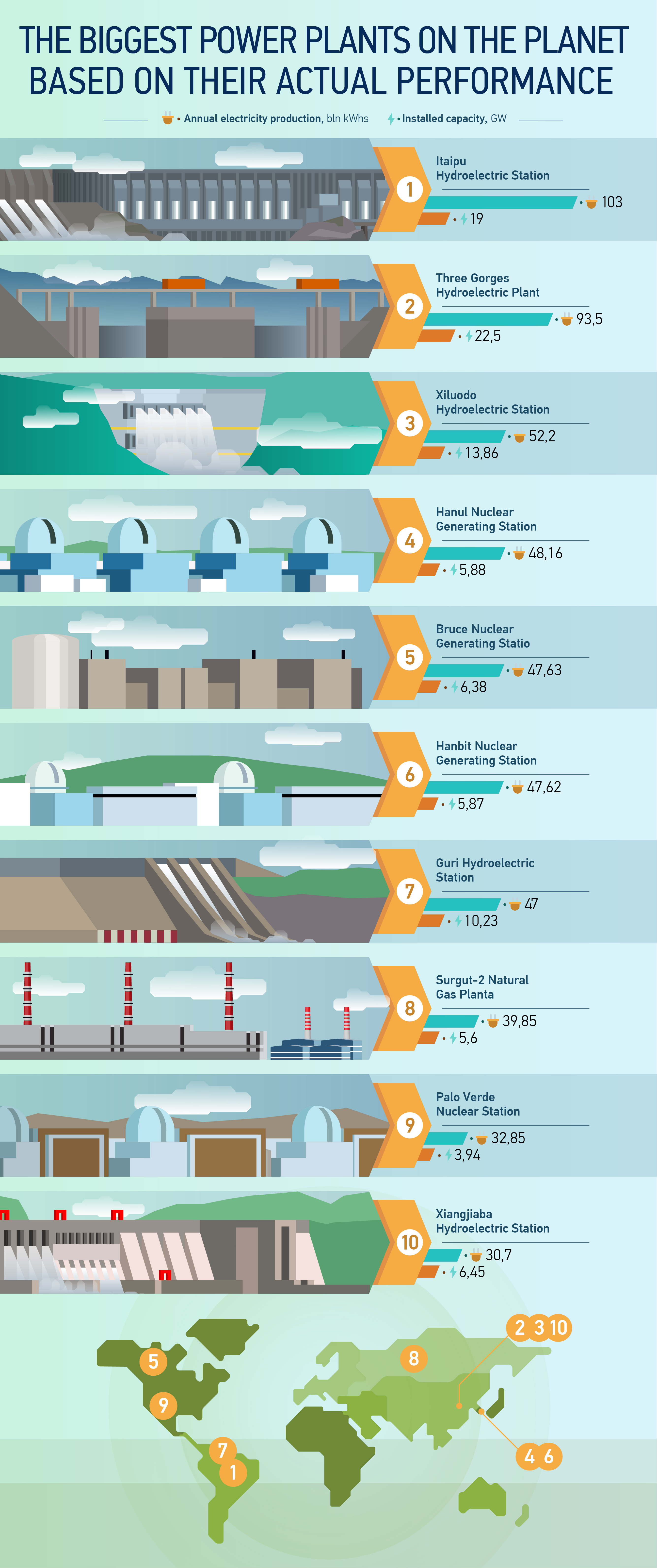 Real Power: The biggest power plants on the planet based on their actual performance