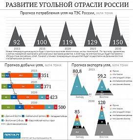 убер получайте угольная промышленность в россии до 2030 года этом мастер-классе хочу
